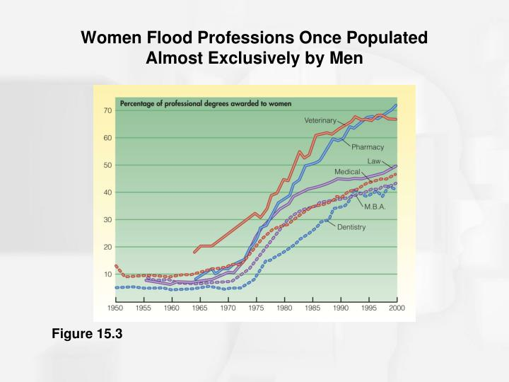 Women Flood Professions Once Populated