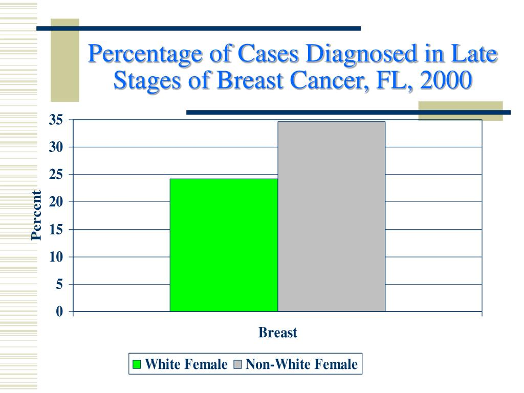 Percentage of Cases Diagnosed in Late Stages of Breast Cancer, FL, 2000