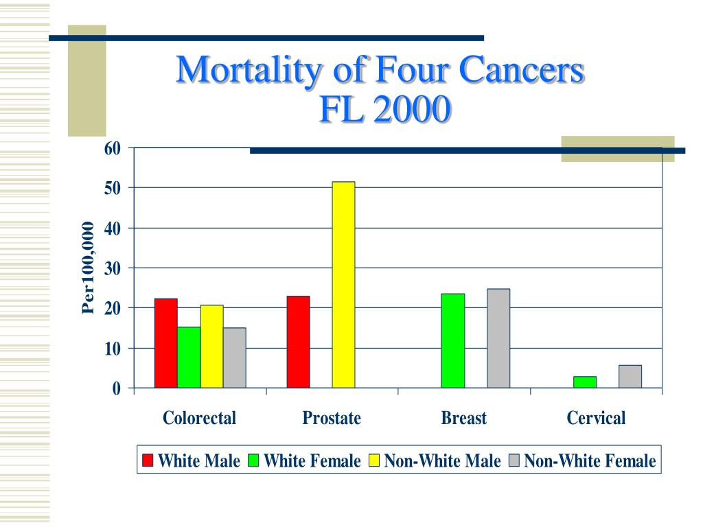 Mortality of Four Cancers