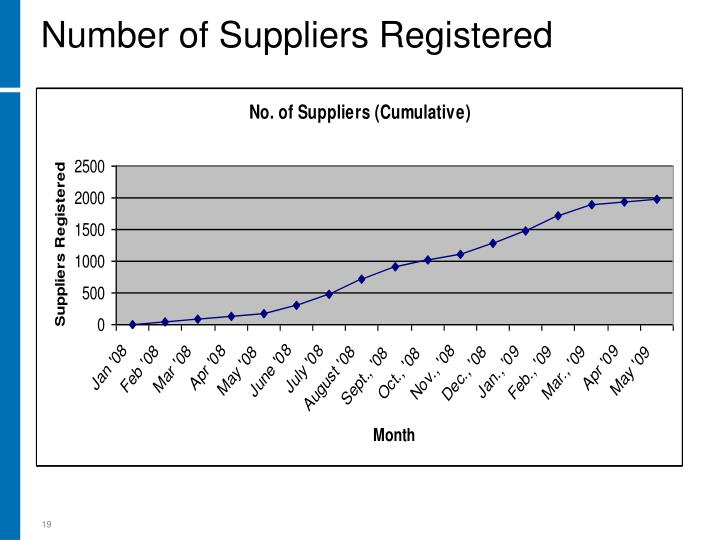 Number of Suppliers Registered