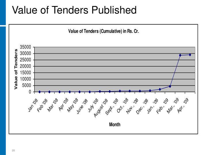 Value of Tenders Published
