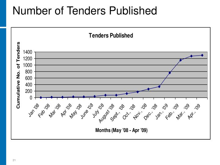 Number of Tenders Published