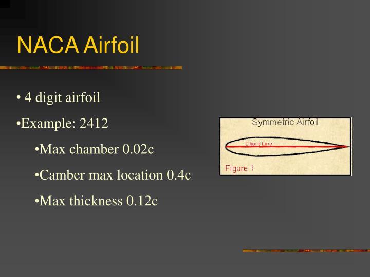 NACA Airfoil