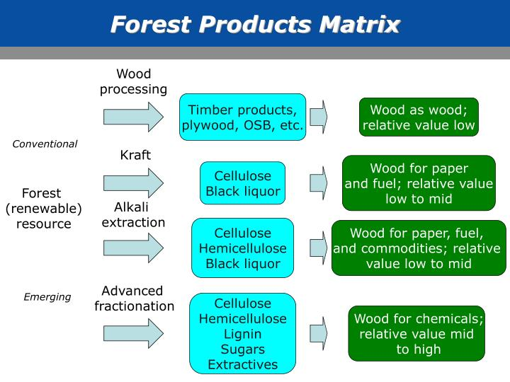 Forest Products Matrix