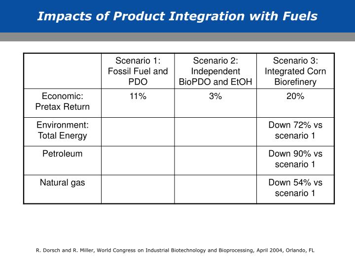Impacts of Product Integration with Fuels