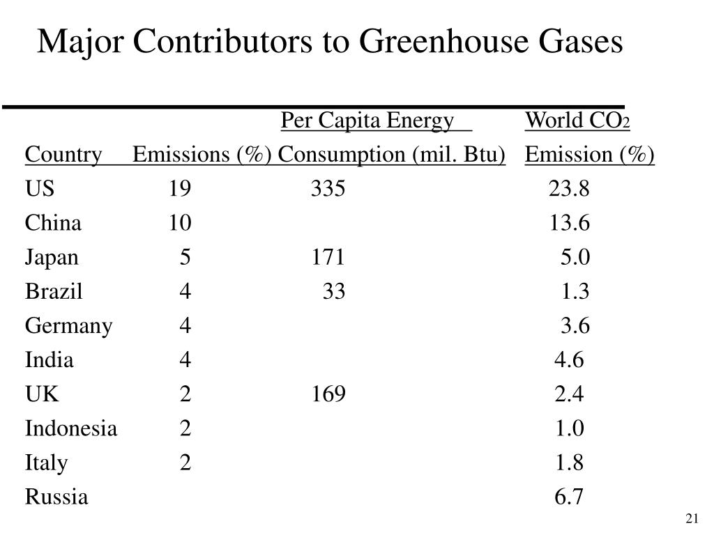 Major Contributors to Greenhouse Gases