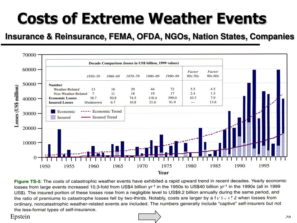 Costs of Extreme Weather Events