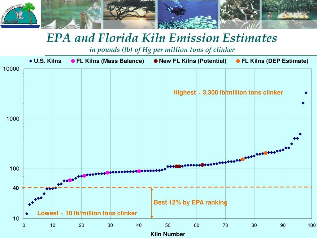 EPA and Florida Kiln Emission Estimates