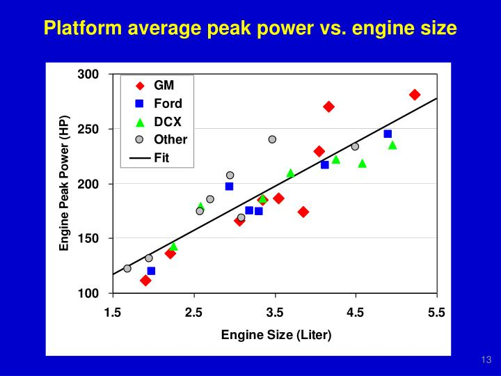 Platform average peak power vs. engine size