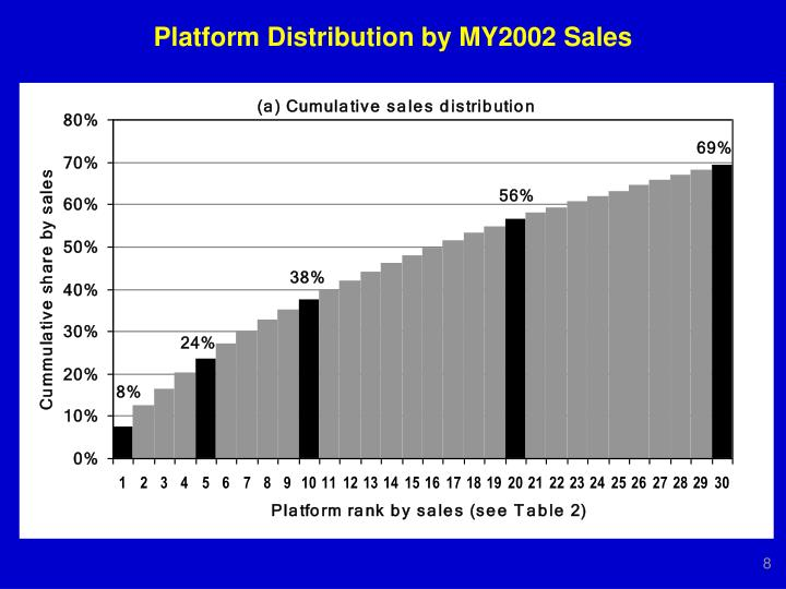 Platform Distribution by MY2002 Sales
