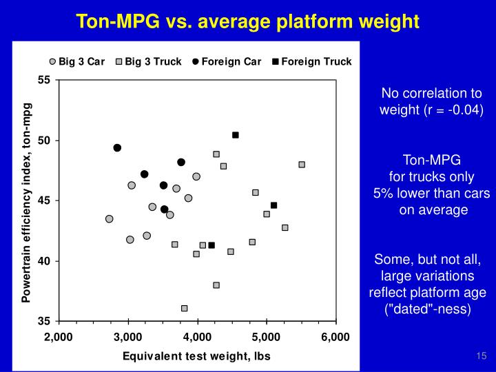 Ton-MPG vs. average platform weight