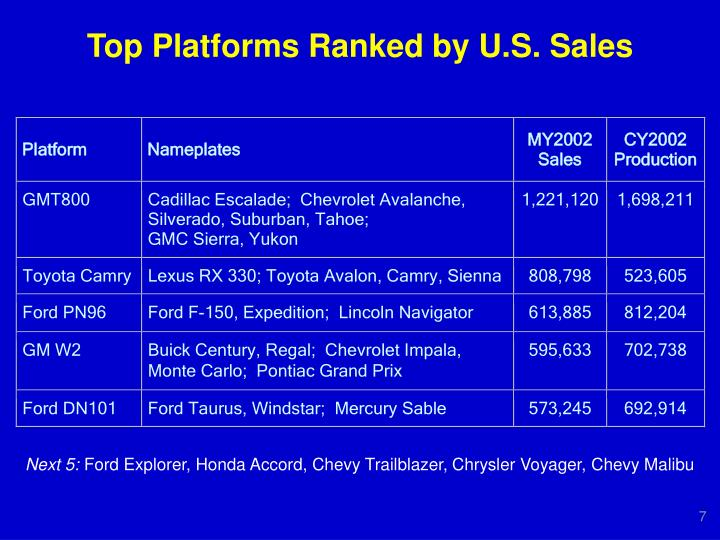 Top Platforms Ranked by U.S. Sales
