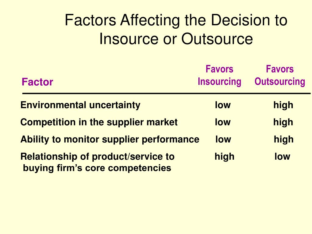 Factors Affecting the Decision to  Insource or Outsource