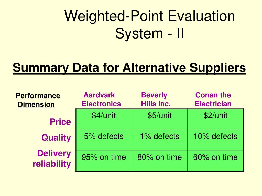 Weighted-Point Evaluation System - II