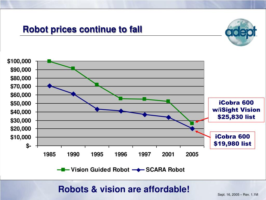 Robot prices continue to fall