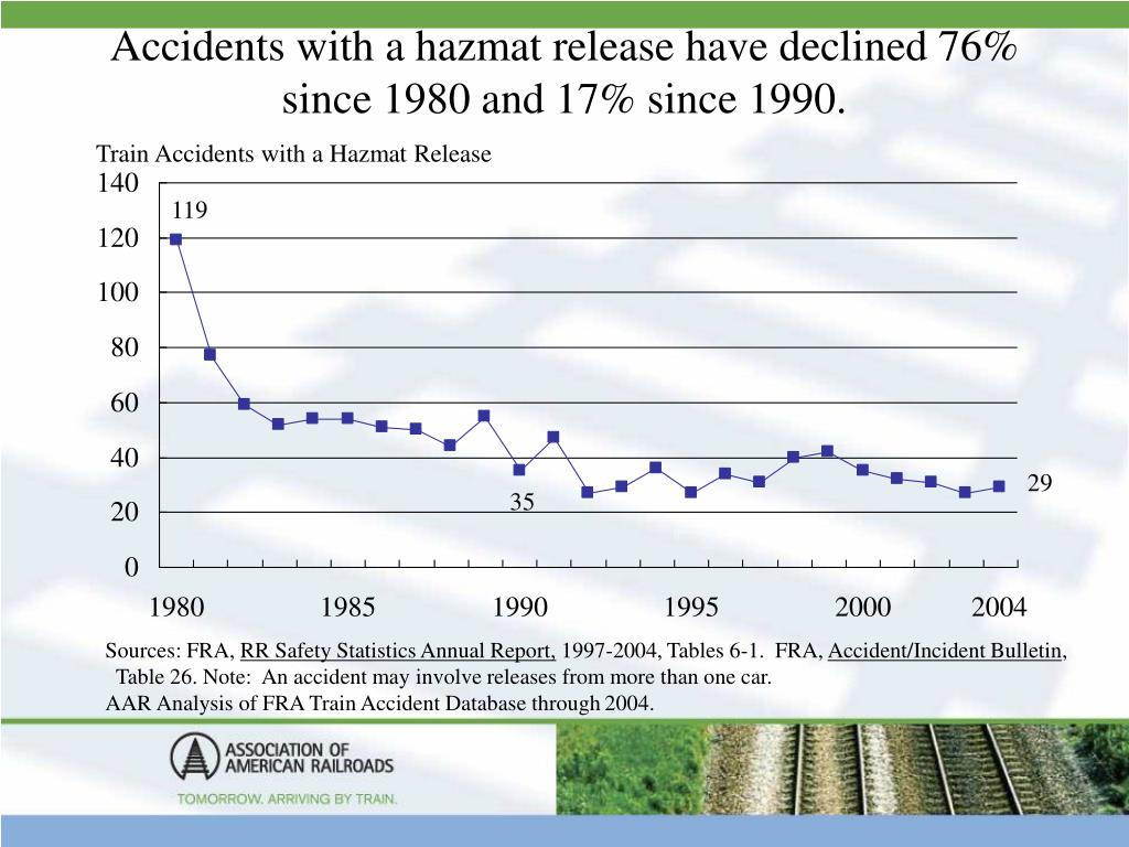 Accidents with a hazmat release have declined 76% since 1980 and 17% since 1990.