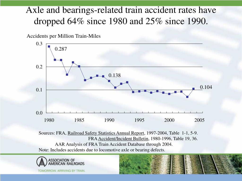 Axle and bearings-related train accident rates have dropped 64% since 1980 and 25% since 1990.