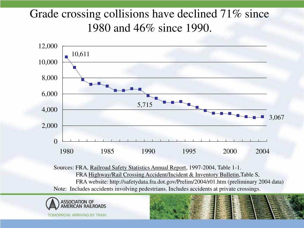 Grade crossing collisions have declined 71% since 1980 and 46% since 1990.