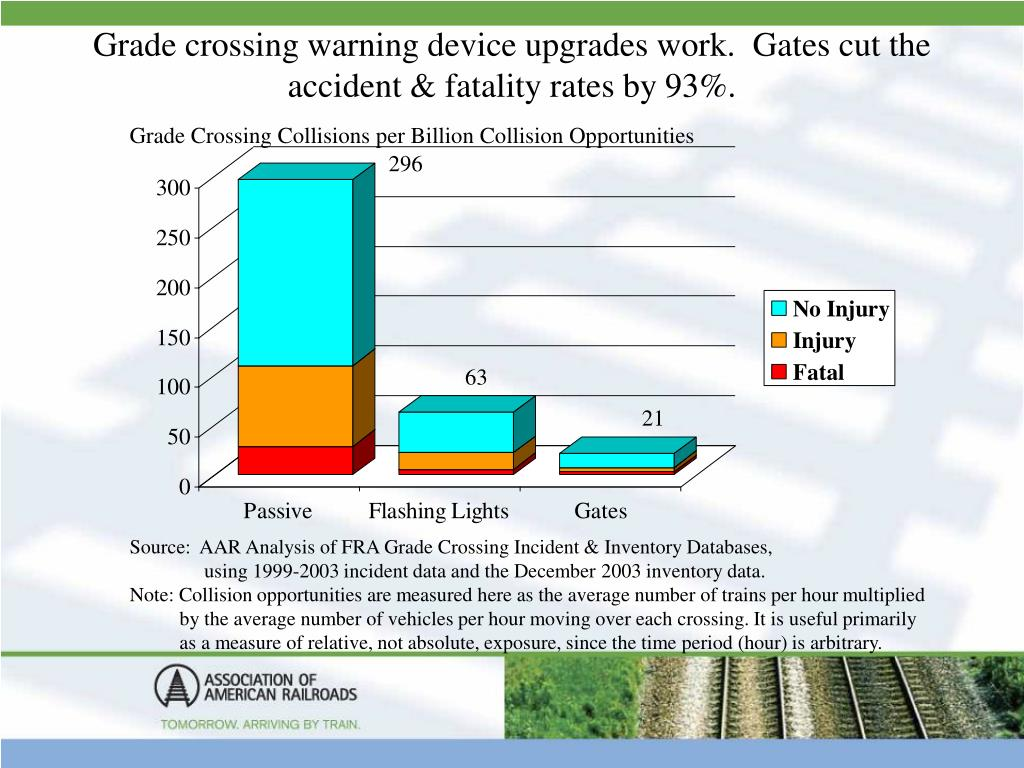 Grade crossing warning device upgrades work.  Gates cut the accident & fatality rates by 93%.