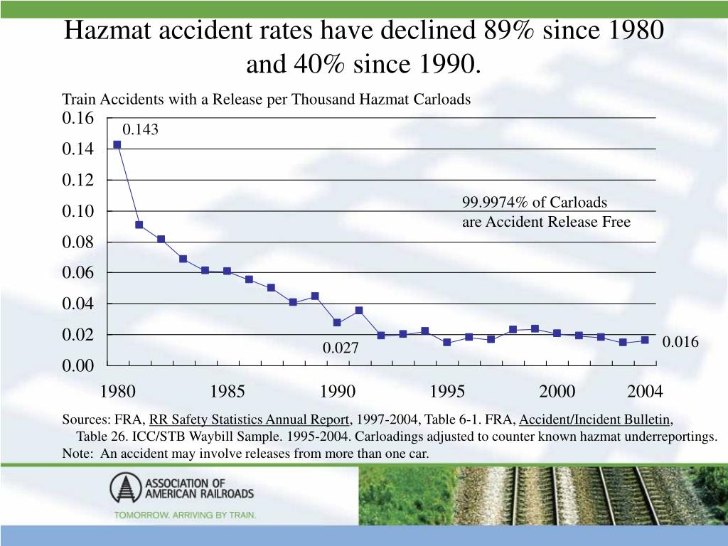 Hazmat accident rates have declined 89% since 1980 and 40% since 1990.