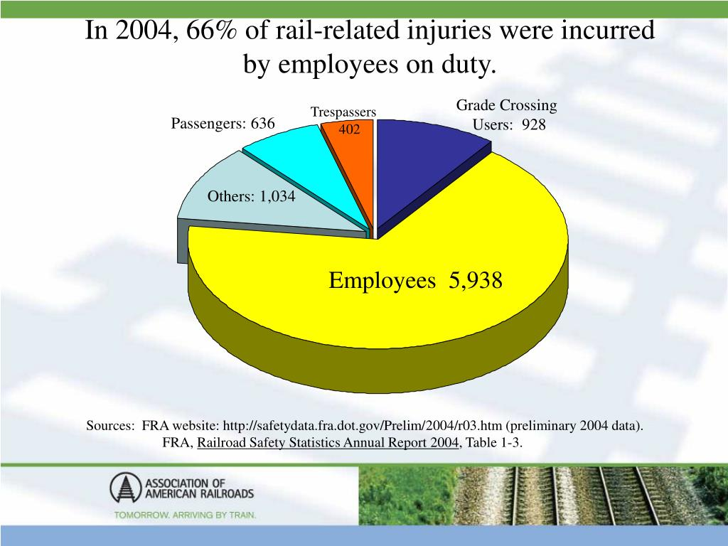 In 2004, 66% of rail-related injuries were incurred by employees on duty.