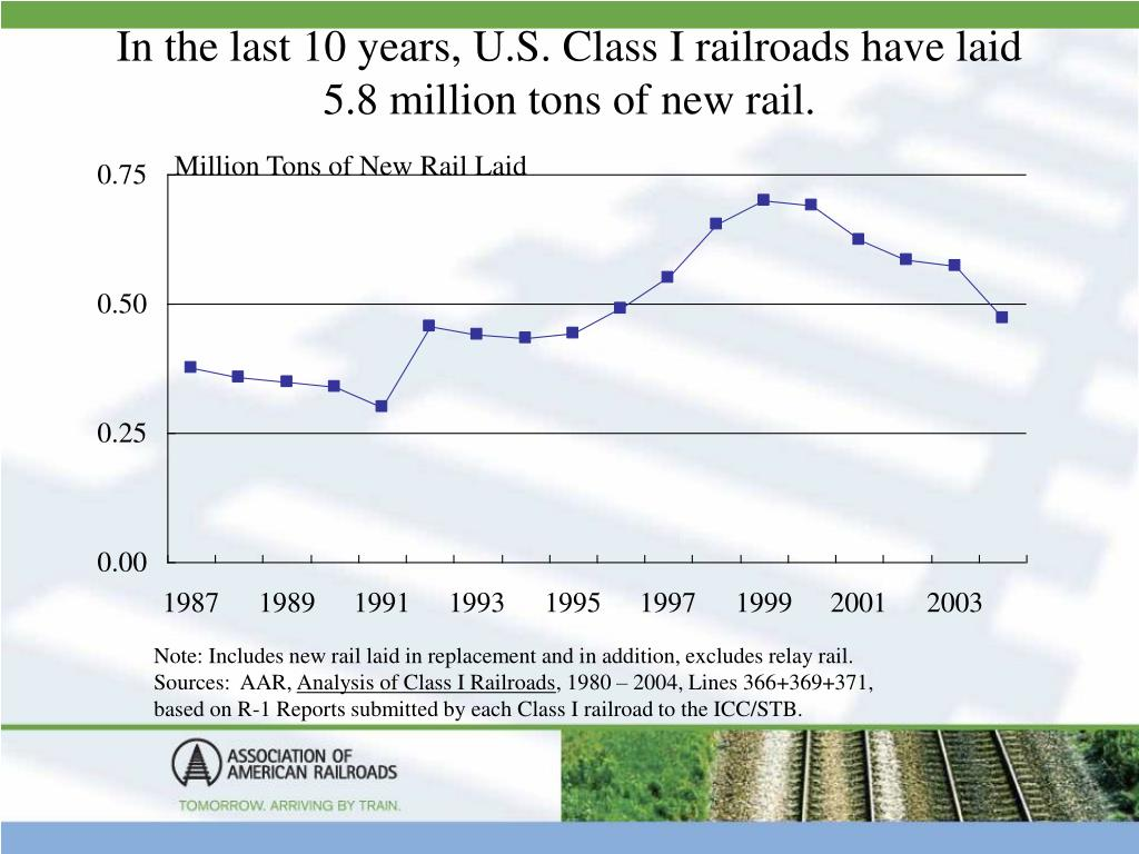 In the last 10 years, U.S. Class I railroads have laid 5.8 million tons of new rail.
