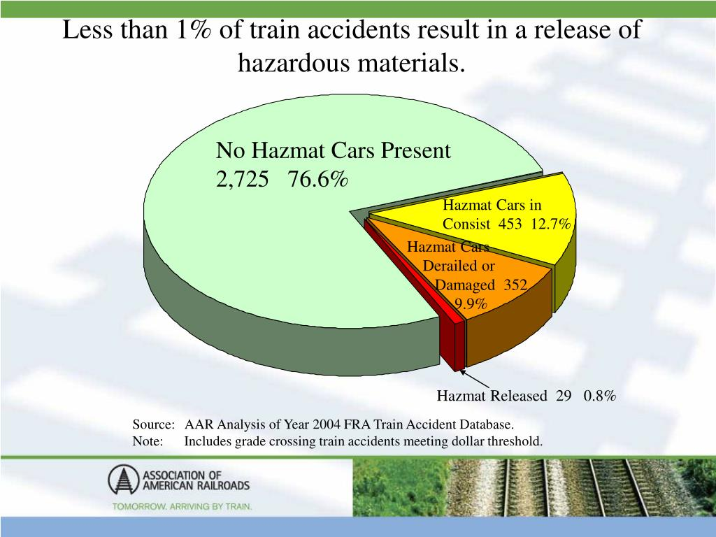 Less than 1% of train accidents result in a release of hazardous materials.