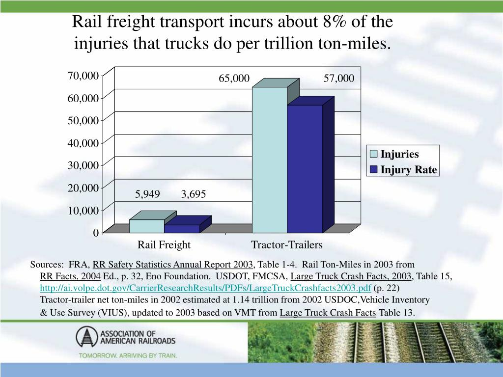 Rail freight transport incurs about 8% of the injuries that trucks do per trillion ton-miles.