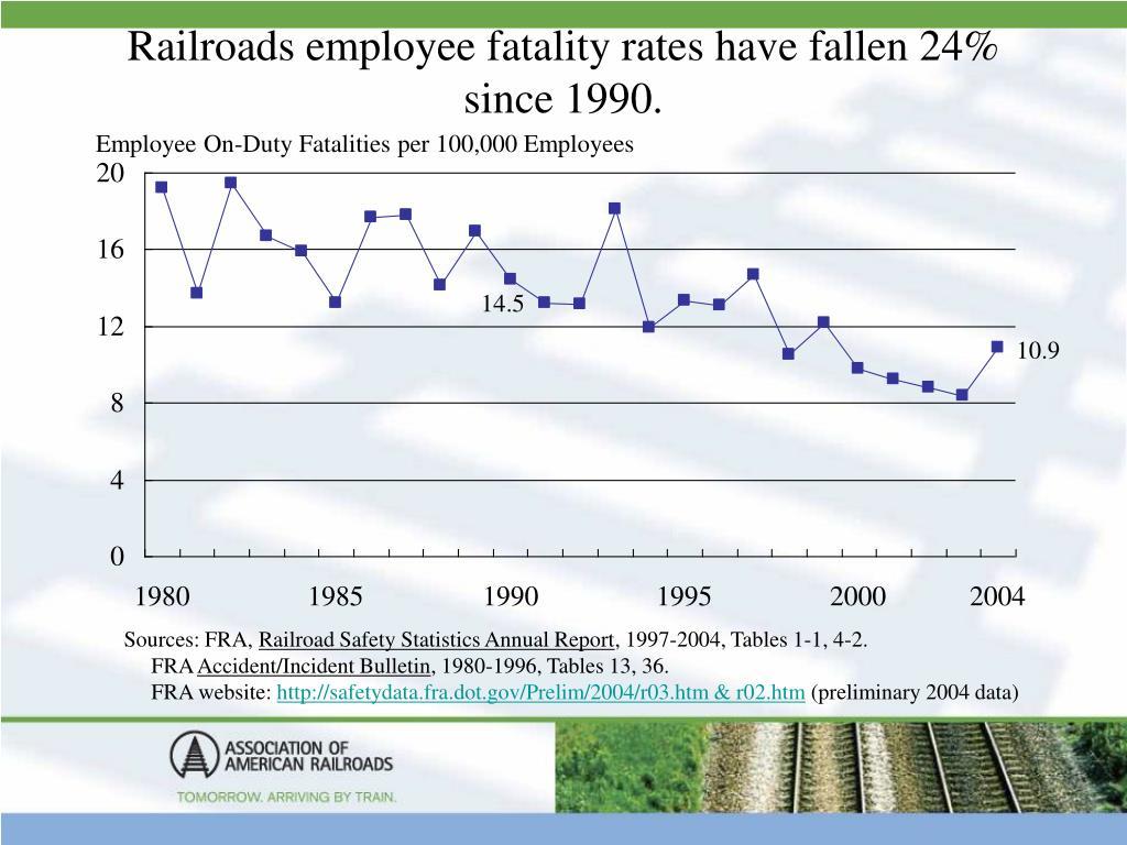 Railroads employee fatality rates have fallen 24% since 1990.