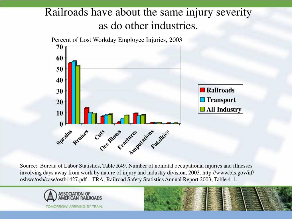 Railroads have about the same injury severity