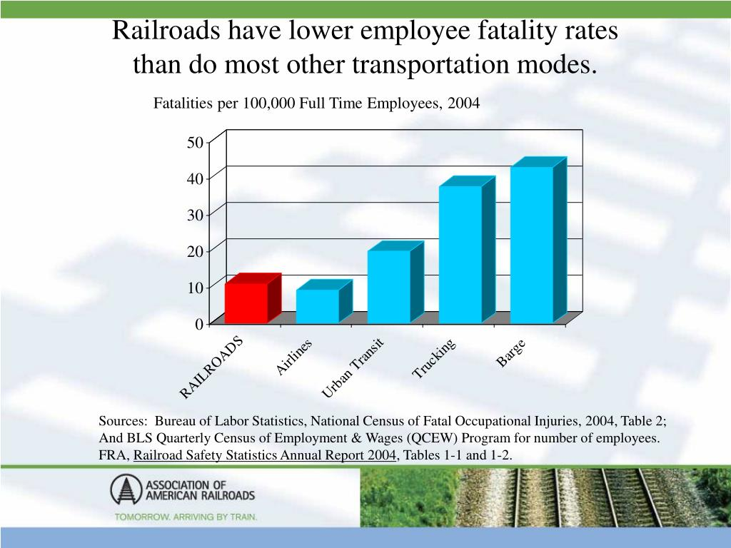 Railroads have lower employee fatality rates