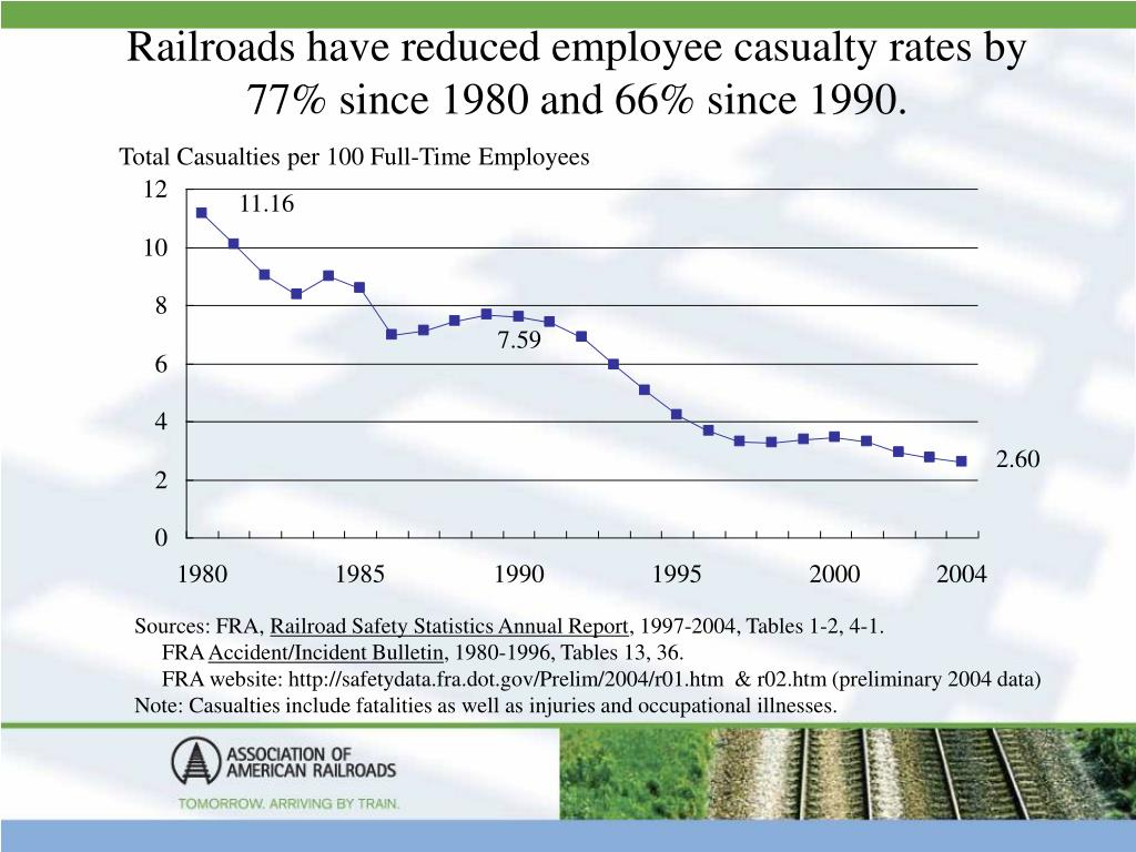 Railroads have reduced employee casualty rates by 77% since 1980 and 66% since 1990.