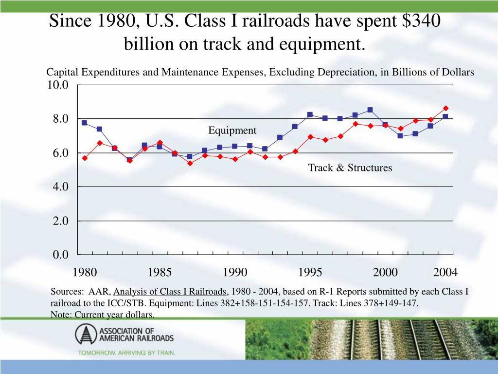 Since 1980, U.S. Class I railroads have spent $340 billion on track and equipment.