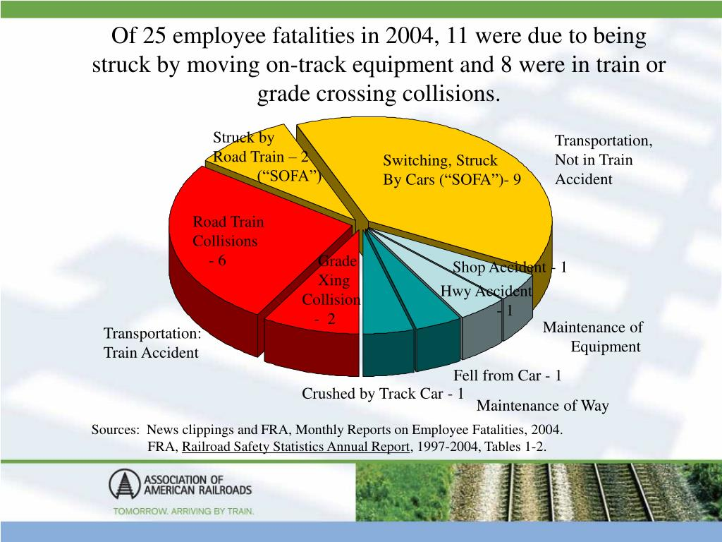 Of 25 employee fatalities in 2004, 11 were due to being struck by moving on-track equipment and 8 were in train or grade crossing collisions.
