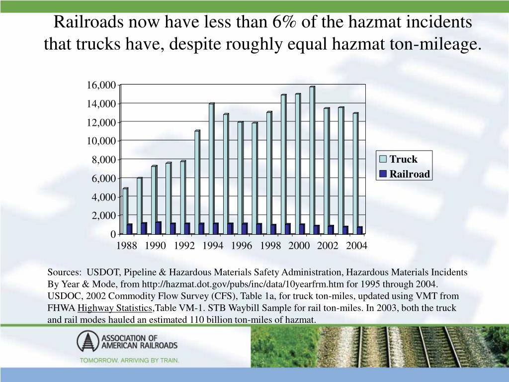 Railroads now have less than 6% of the hazmat incidents that trucks have, despite roughly equal hazmat ton-mileage.