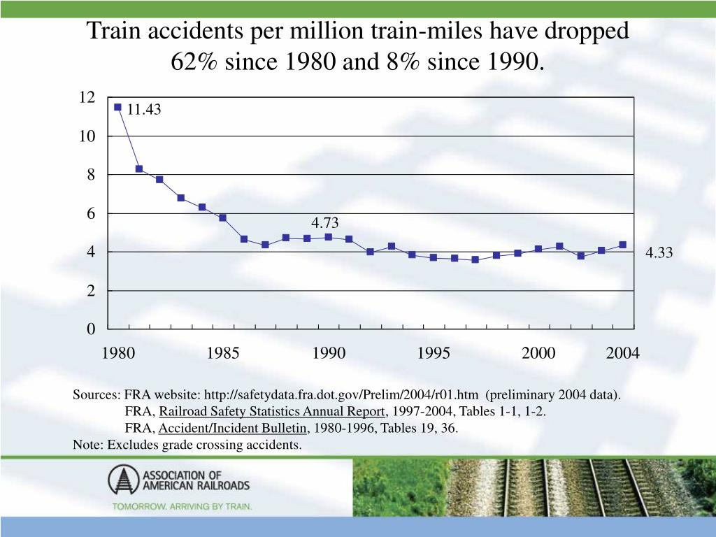 Train accidents per million train-miles have dropped 62% since 1980 and 8% since 1990.