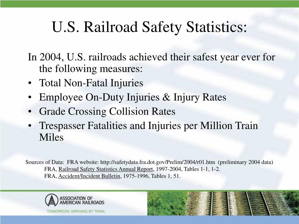 U.S. Railroad Safety Statistics: