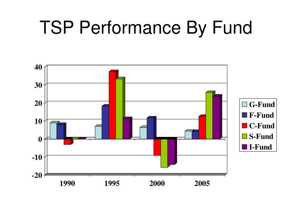 TSP Performance By Fund