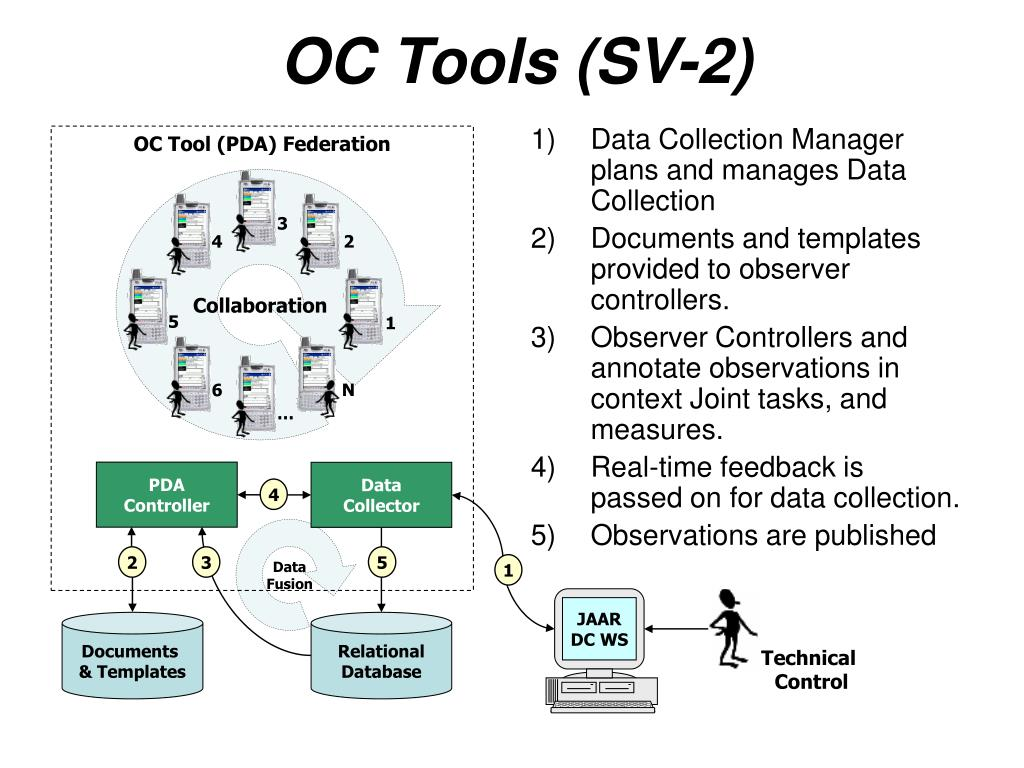 Data Collection Manager plans and manages Data Collection