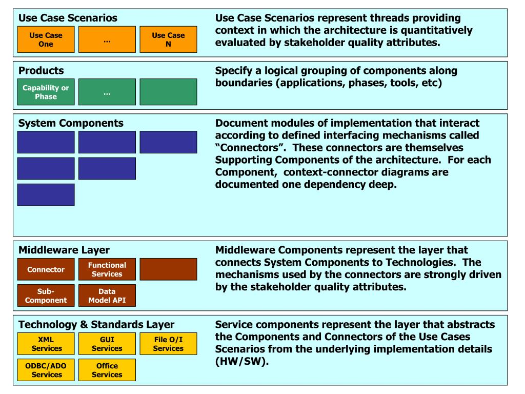 Use Case ScenariosUse Case Scenarios represent threads providing context in which the architecture is quantitatively evaluated by stakeholder quality attributes.