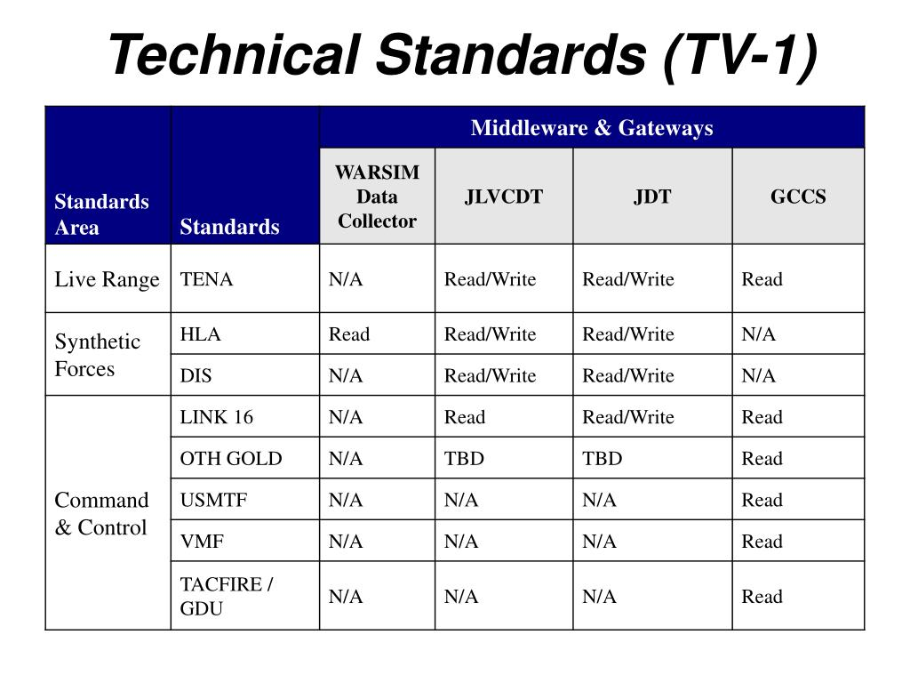 Technical Standards (TV-1)