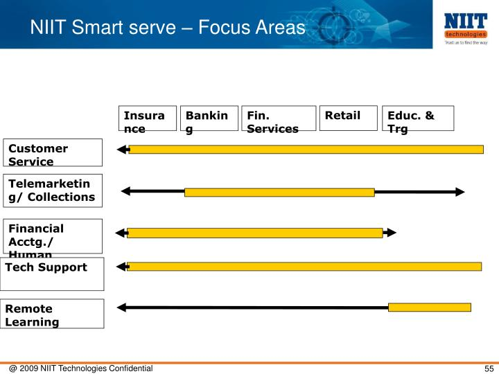 NIIT Smart serve – Focus Areas