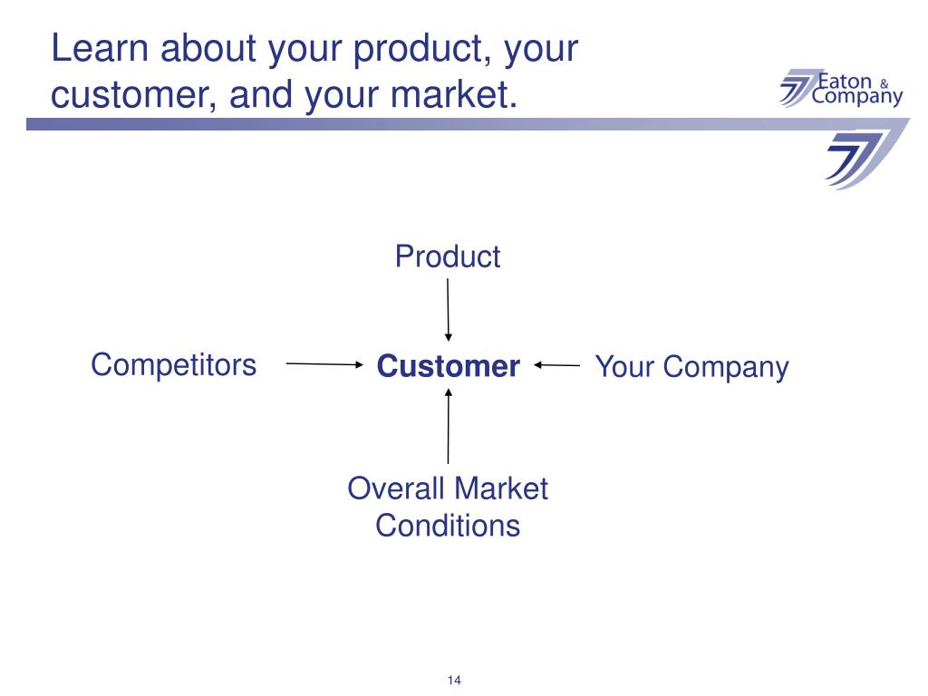 Learn about your product, your customer, and your market.