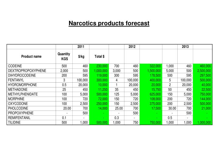 Narcotics products forecast
