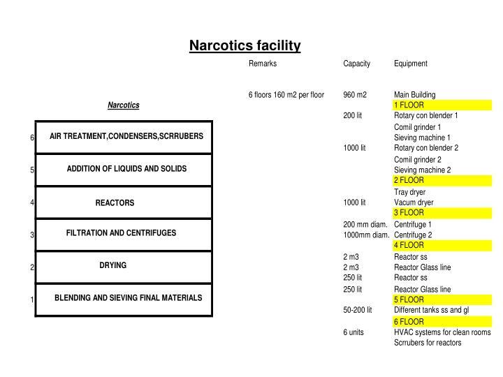 Narcotics facility