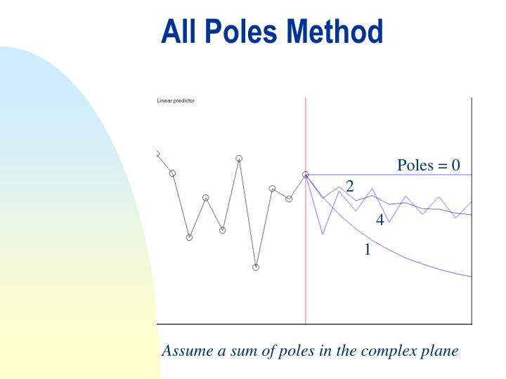 All Poles Method