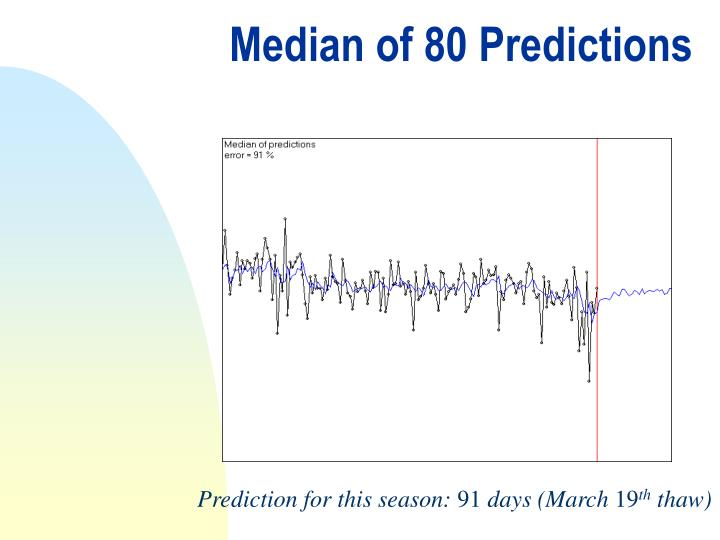 Median of 80 Predictions