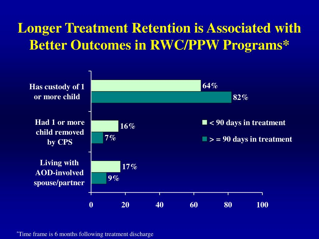 Longer Treatment Retention is Associated with Better Outcomes in RWC/PPW Programs*