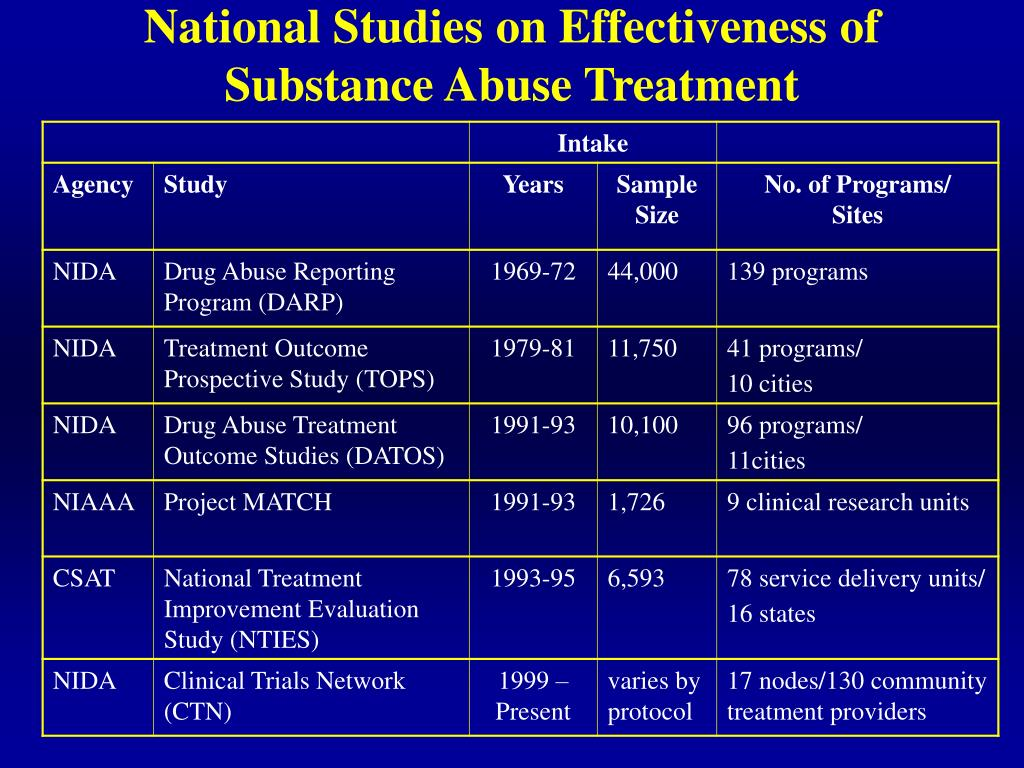 National Studies on Effectiveness of Substance Abuse Treatment