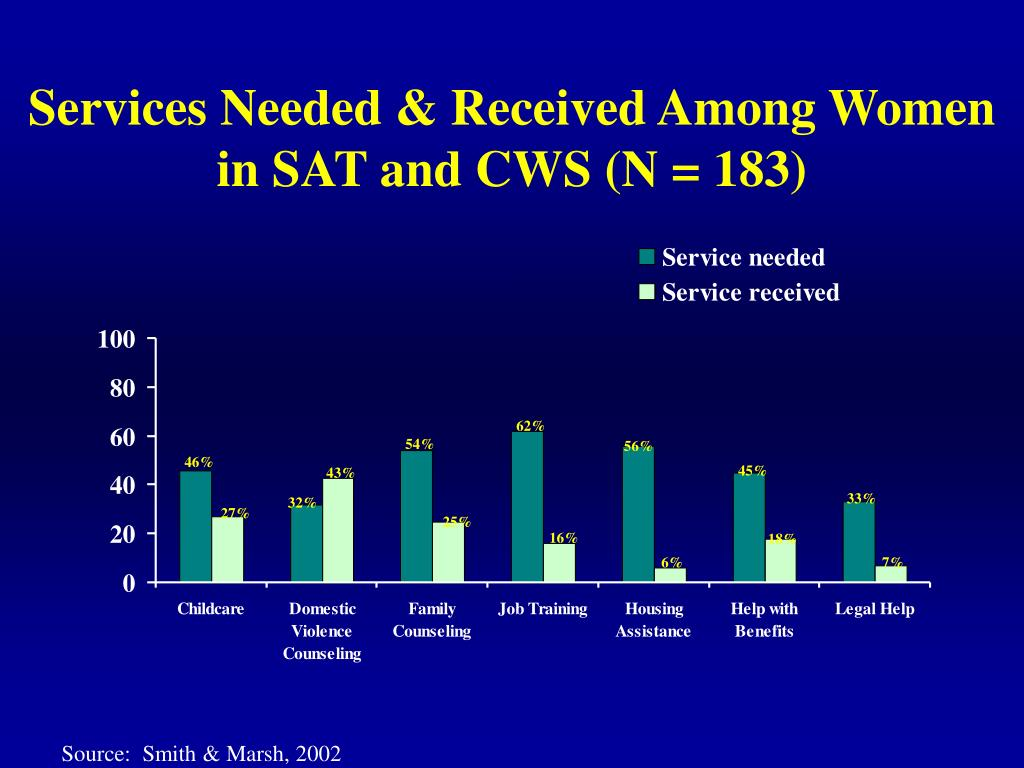 Services Needed & Received Among Women in SAT and CWS (N = 183)